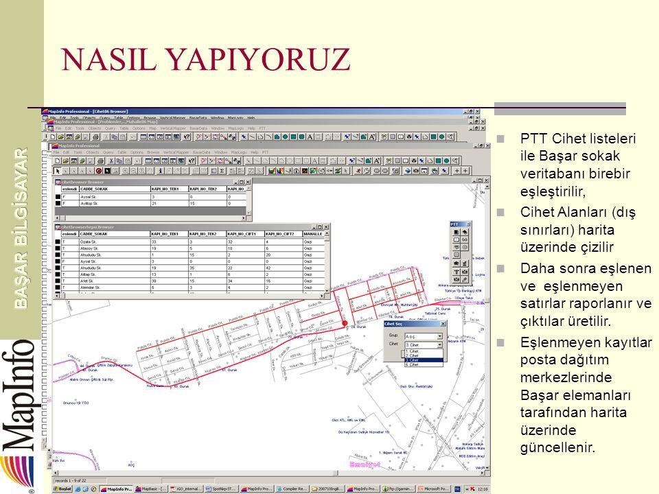 NASIL YAPIYORUZ PTT Cihet listeleri ile Başar sokak veritabanı birebir eşleştirilir, Cihet Alanları (dış sınırları) harita üzerinde çizilir Daha sonra eşlenen ve eşlenmeyen satırlar raporlanır ve çıktılar üretilir.