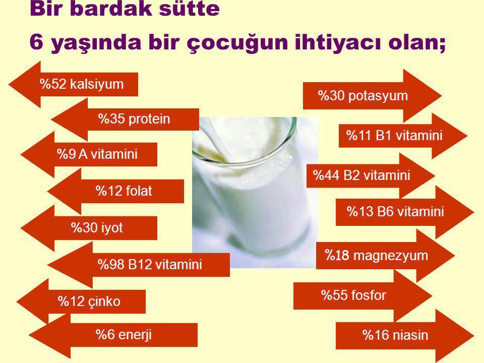 Bir bardak sütte 6 yaşında bir çocuğun ihtiyacı olan; %52 kalsiyum %35 protein %9 A vitamini %12 folat %30 iyot %98 B12 vitamini %12 çinko %6 enerji %