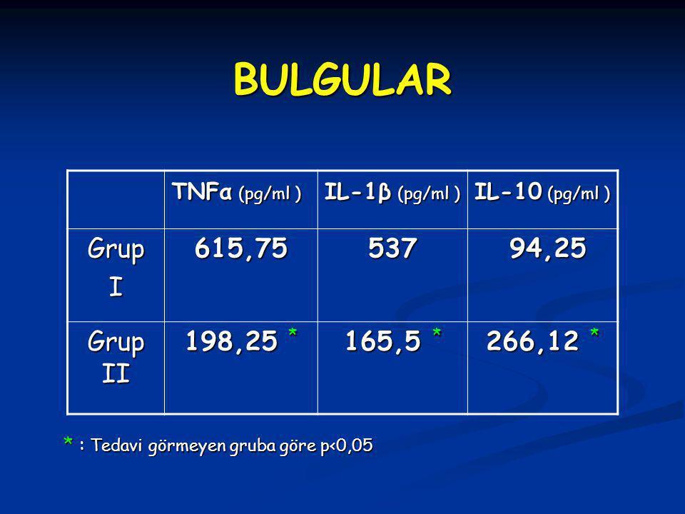 TNFα (pg/ml ) IL-1β (pg/ml ) IL-10 (pg/ml ) GrupI615,75537 94,25 94,25 Grup II 198,25 * 165,5 * 266,12 * * : Tedavi görmeyen gruba göre p<0,05 BULGULAR