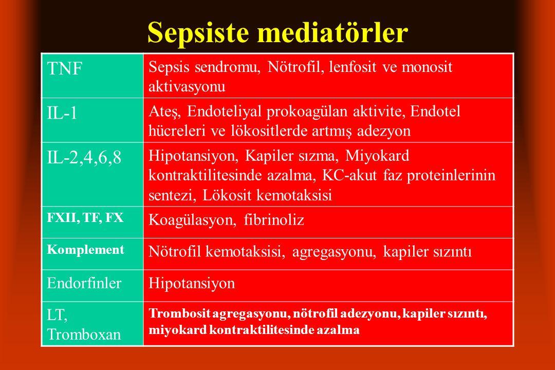Sepsiste mediatörler TNF Sepsis sendromu, Nötrofil, lenfosit ve monosit aktivasyonu IL-1 Ateş, Endoteliyal prokoagülan aktivite, Endotel hücreleri ve lökositlerde artmış adezyon IL-2,4,6,8 Hipotansiyon, Kapiler sızma, Miyokard kontraktilitesinde azalma, KC-akut faz proteinlerinin sentezi, Lökosit kemotaksisi FXII, TF, FX Koagülasyon, fibrinoliz Komplement Nötrofil kemotaksisi, agregasyonu, kapiler sızıntı EndorfinlerHipotansiyon LT, Tromboxan Trombosit agregasyonu, nötrofil adezyonu, kapiler sızıntı, miyokard kontraktilitesinde azalma