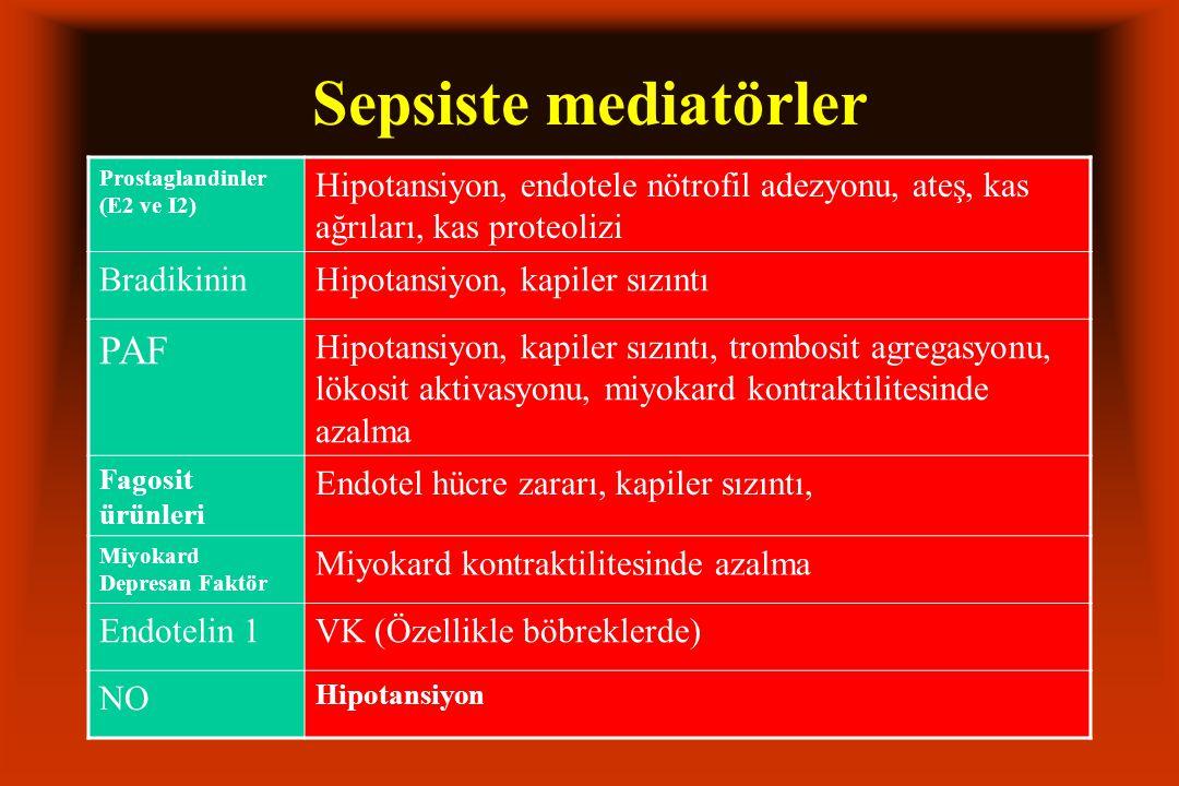 Sepsiste mediatörler Prostaglandinler (E2 ve I2) Hipotansiyon, endotele nötrofil adezyonu, ateş, kas ağrıları, kas proteolizi BradikininHipotansiyon, kapiler sızıntı PAF Hipotansiyon, kapiler sızıntı, trombosit agregasyonu, lökosit aktivasyonu, miyokard kontraktilitesinde azalma Fagosit ürünleri Endotel hücre zararı, kapiler sızıntı, Miyokard Depresan Faktör Miyokard kontraktilitesinde azalma Endotelin 1VK (Özellikle böbreklerde) NO Hipotansiyon