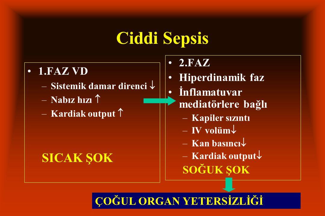 Ciddi Sepsis 1.FAZ VD –Sistemik damar direnci  –Nabız hızı  –Kardiak output  SICAK ŞOK 2.FAZ Hiperdinamik faz İnflamatuvar mediatörlere bağlı –Kapi