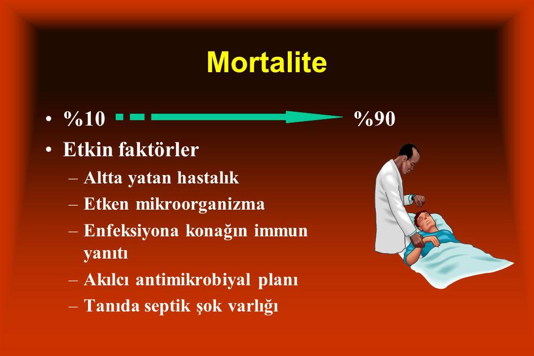 Mortalite %10 %90 Etkin faktörler –Altta yatan hastalık –Etken mikroorganizma –Enfeksiyona konağın immun yanıtı –Akılcı antimikrobiyal planı –Tanıda septik şok varlığı