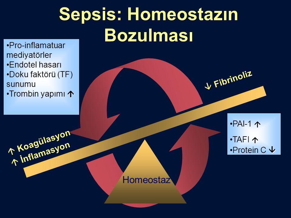 Sepsis: Homeostazın Bozulması  İnflamasyon  Koagülasyon  Fibrinoliz Homeostaz Pro-inflamatuar mediyatörler Endotel hasarı Doku faktörü (TF) sunumu