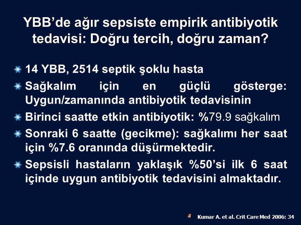 YBB'de ağır sepsiste empirik antibiyotik tedavisi: Doğru tercih, doğru zaman? 14 YBB, 2514 septik şoklu hasta Sağkalım için en güçlü gösterge: Uygun/z