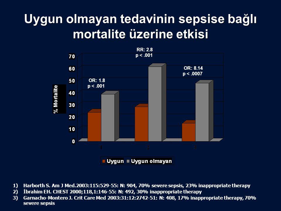 Uygun olmayan tedavinin sepsise bağlı mortalite üzerine etkisi 1) Harborth S. Am J Med.2003:115:529-55: N: 904, 70% severe sepsis, 23% inappropriate t