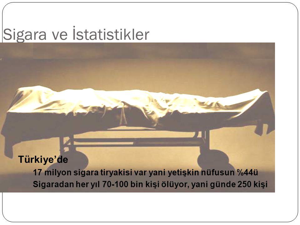 Sigara ve İstatistikler Türkiye'de 17 milyon sigara tiryakisi var yani yetişkin nüfusun %44ü Sigaradan her yıl 70-100 bin kişi ölüyor, yani günde 250