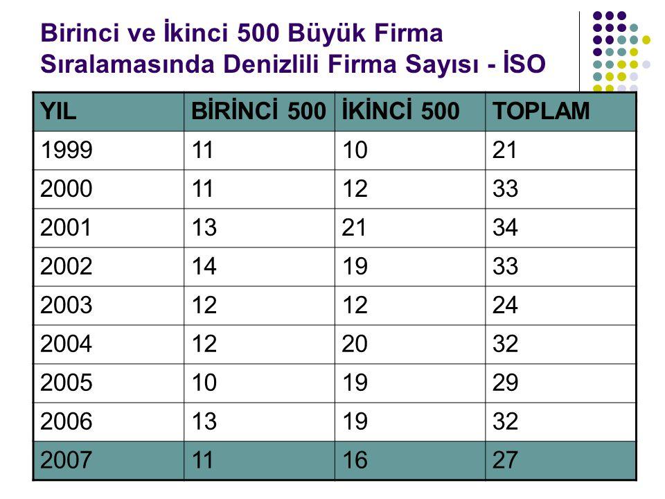 Birinci ve İkinci 500 Büyük Firma Sıralamasında Denizlili Firma Sayısı - İSO YILBİRİNCİ 500İKİNCİ 500TOPLAM 1999111021 2000111233 2001132134 200214193