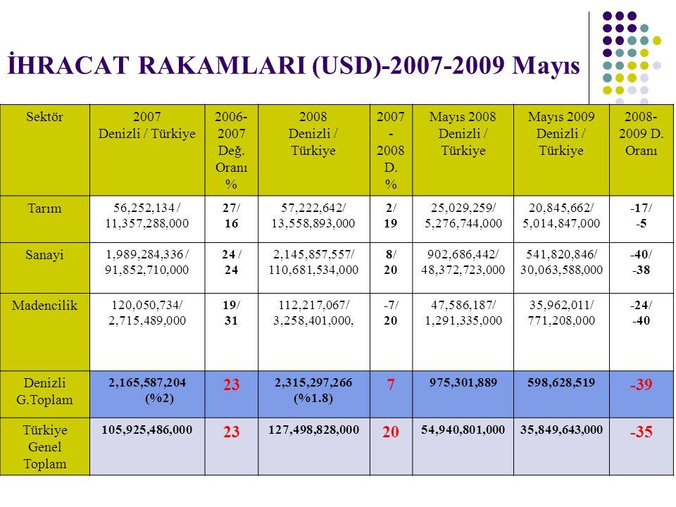 İHRACAT RAKAMLARI (USD)-2007-2009 Mayıs Sektör2007 Denizli / Türkiye 2006- 2007 Değ. Oranı % 2008 Denizli / Türkiye 2007 - 2008 D. % Mayıs 2008 Denizl