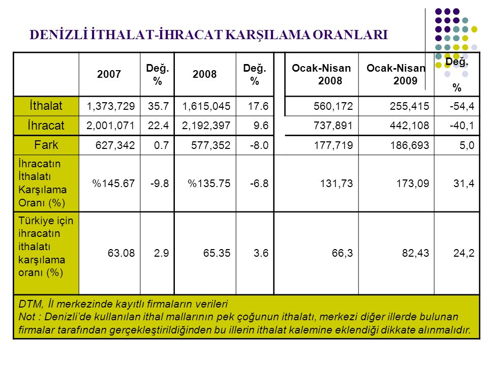 DENİZLİ İTHALAT-İHRACAT KARŞILAMA ORANLARI 2007 Değ. % 2008 Değ. % Ocak-Nisan 2008 Ocak-Nisan 2009 Değ. % İthalat 1,373,72935.71,615,04517.6560,172255