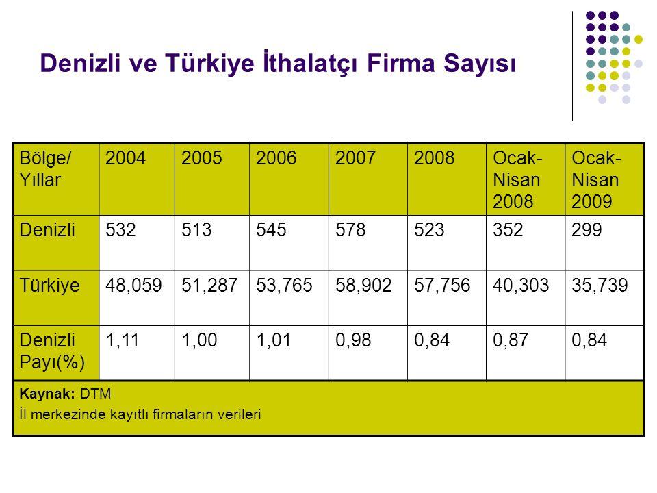 Denizli ve Türkiye İthalatçı Firma Sayısı Bölge/ Yıllar 20042005200620072008Ocak- Nisan 2008 Ocak- Nisan 2009 Denizli532513545578523352299 Türkiye48,0
