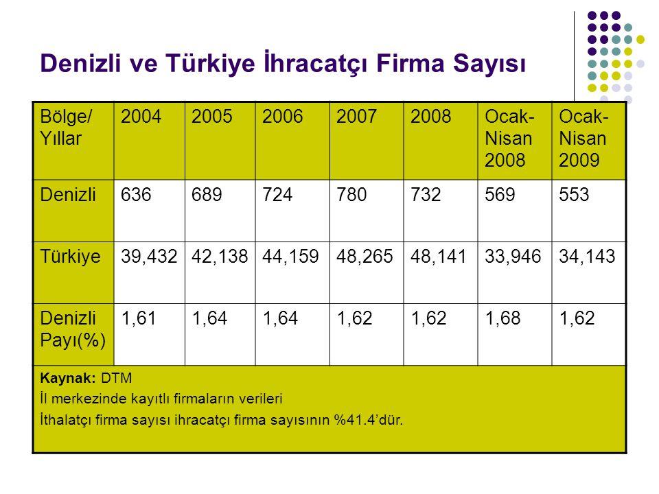 Denizli ve Türkiye İhracatçı Firma Sayısı Bölge/ Yıllar 20042005200620072008Ocak- Nisan 2008 Ocak- Nisan 2009 Denizli636689724780732569553 Türkiye39,4