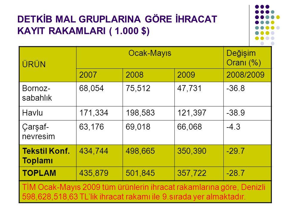 DETKİB MAL GRUPLARINA GÖRE İHRACAT KAYIT RAKAMLARI ( 1.000 $) ÜRÜN Ocak-MayısDeğişim Oranı (%) 2007200820092008/2009 Bornoz- sabahlık 68,05475,51247,7
