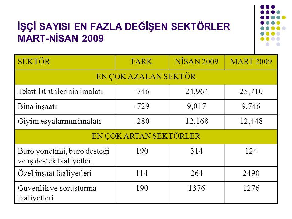 İŞÇİ SAYISI EN FAZLA DEĞİŞEN SEKTÖRLER MART-NİSAN 2009 SEKTÖRFARKNİSAN 2009MART 2009 EN ÇOK AZALAN SEKTÖR Tekstil ürünlerinin imalatı-74624,96425,710