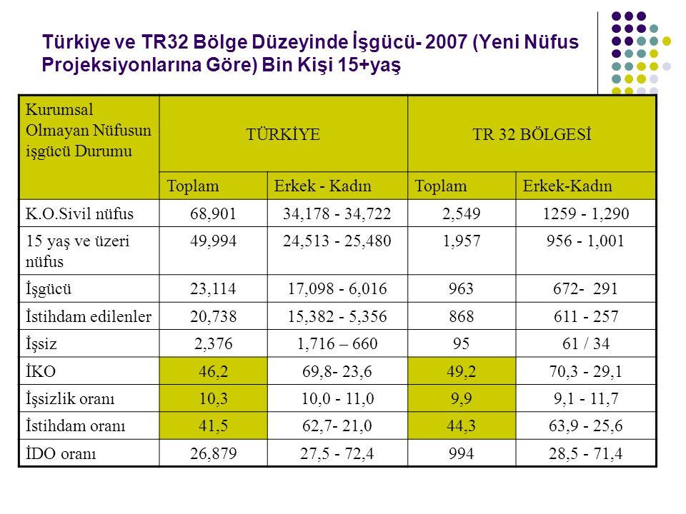 Türkiye ve TR32 Bölge Düzeyinde İşgücü- 2007 (Yeni Nüfus Projeksiyonlarına Göre) Bin Kişi 15+yaş Kurumsal Olmayan Nüfusun işgücü Durumu TÜRKİYETR 32 B