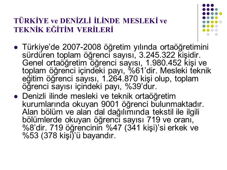 TÜRKİYE ve DENİZLİ İLİNDE MESLEKİ ve TEKNİK EĞİTİM VERİLERİ Türkiye'de 2007-2008 öğretim yılında ortaöğretimini sürdüren toplam öğrenci sayısı, 3.245.