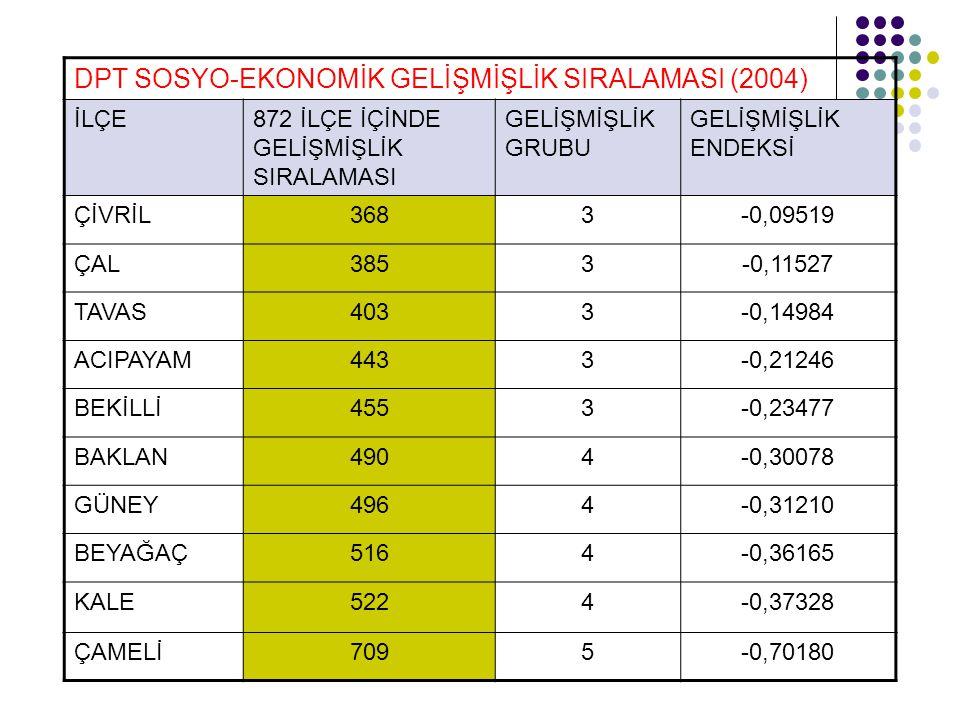 İHRACAT RAKAMLARI (USD)-2007-2009 Mayıs Sektör2007 Denizli / Türkiye 2006- 2007 Değ.