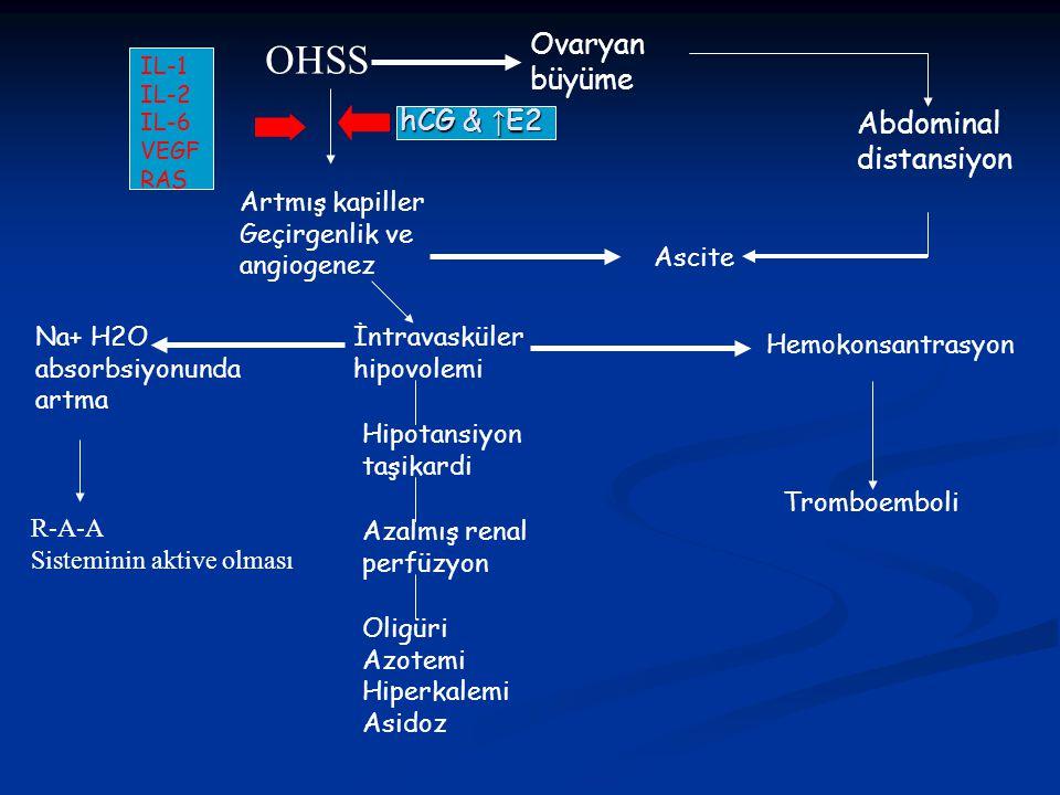 OHSS Ovaryan büyüme Abdominal distansiyon Ascite Artmış kapiller Geçirgenlik ve angiogenez Na+ H2O absorbsiyonunda artma R-A-A Sisteminin aktive olmas