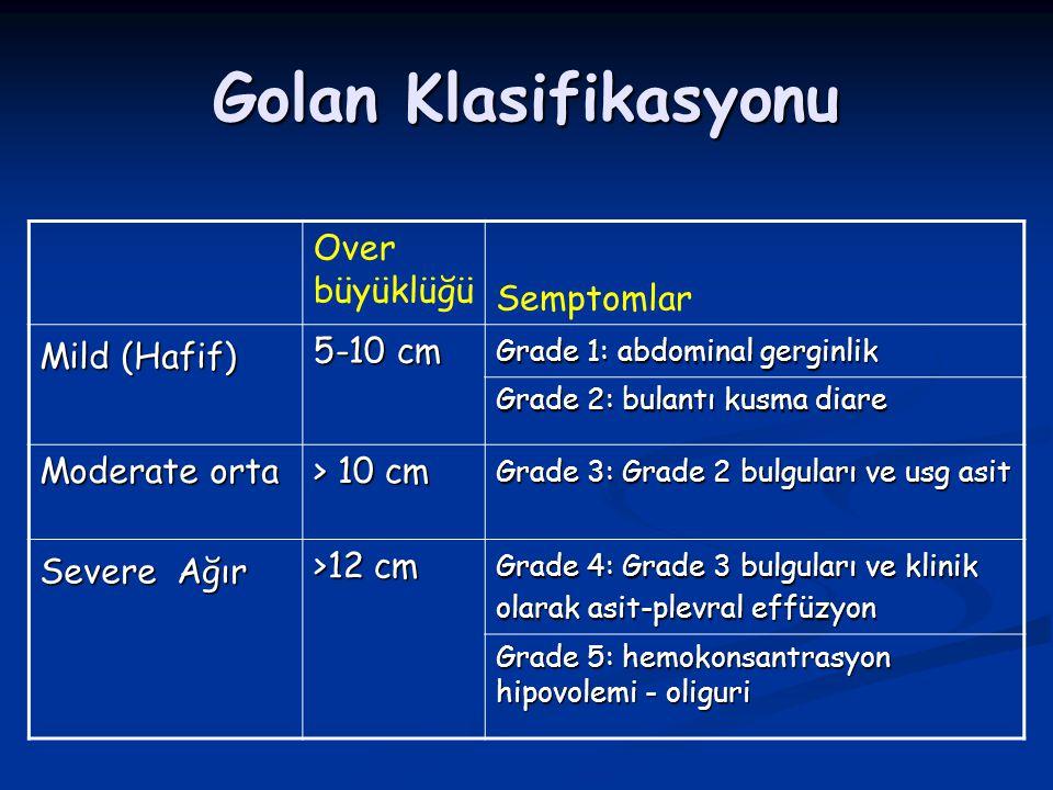 Golan Klasifikasyonu Over büyüklüğü Semptomlar Mild (Hafif) 5-10 cm Grade 1: abdominal gerginlik Grade 2: bulantı kusma diare Moderate orta > 10 cm Gr