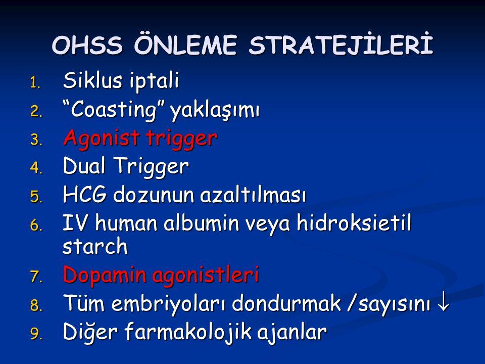 "OHSS ÖNLEME STRATEJİLERİ 1. Siklus iptali 2. ""Coasting"" yaklaşımı 3. Agonist trigger 4. Dual Trigger 5. HCG dozunun azaltılması 6. IV human albumin ve"