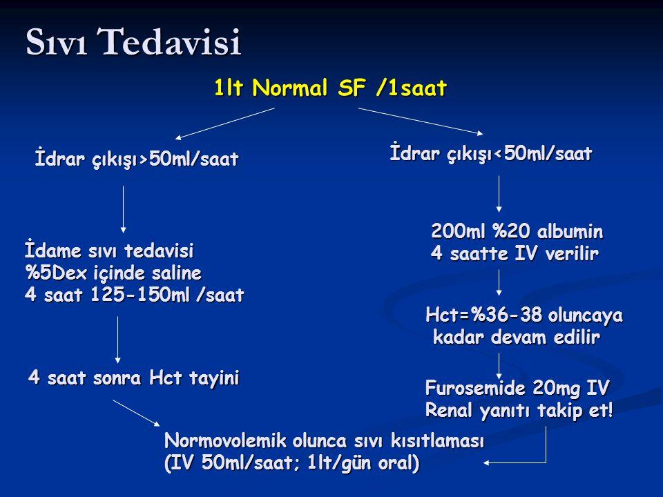 Sıvı Tedavisi 1lt Normal SF /1saat İdrar çıkışı>50ml/saat İdame sıvı tedavisi %5Dex içinde saline 4 saat 125-150ml /saat 4 saat sonra Hct tayini İdrar