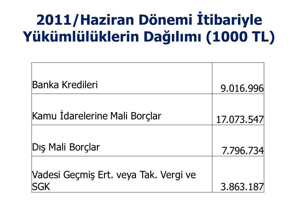2011/Haziran Dönemi İtibariyle Yükümlülüklerin Dağılımı (1000 TL) Banka Kredileri 9.016.996 Kamu İdarelerine Mali Borçlar 17.073.547 Dış Mali Borçlar 7.796.734 Vadesi Geçmiş Ert.