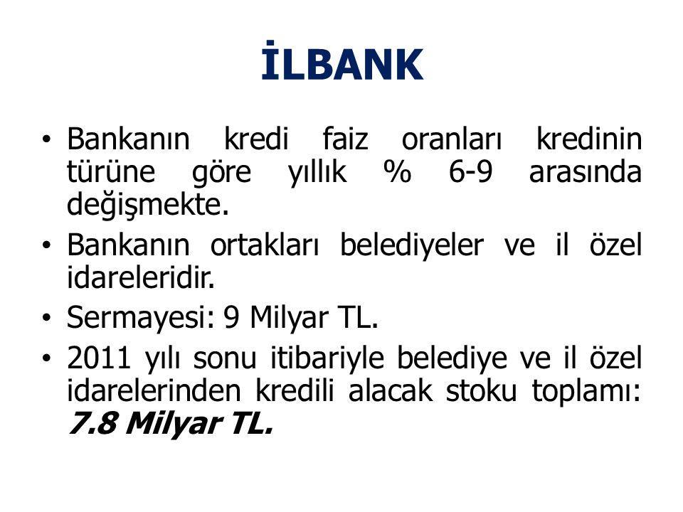 İLBANK Bankanın kredi faiz oranları kredinin türüne göre yıllık % 6-9 arasında değişmekte.