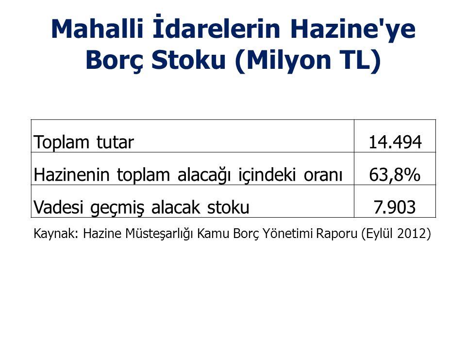Mahalli İdarelerin Hazine ye Borç Stoku (Milyon TL) Toplam tutar14.494 Hazinenin toplam alacağı içindeki oranı63,8% Vadesi geçmiş alacak stoku7.903 Kaynak: Hazine Müsteşarlığı Kamu Borç Yönetimi Raporu (Eylül 2012)