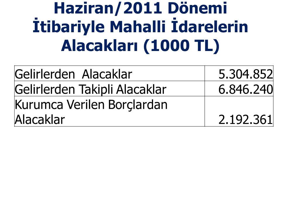 Haziran/2011 Dönemi İtibariyle Mahalli İdarelerin Alacakları (1000 TL) Gelirlerden Alacaklar 5.304.852 Gelirlerden Takipli Alacaklar 6.846.240 Kurumca Verilen Borçlardan Alacaklar 2.192.361
