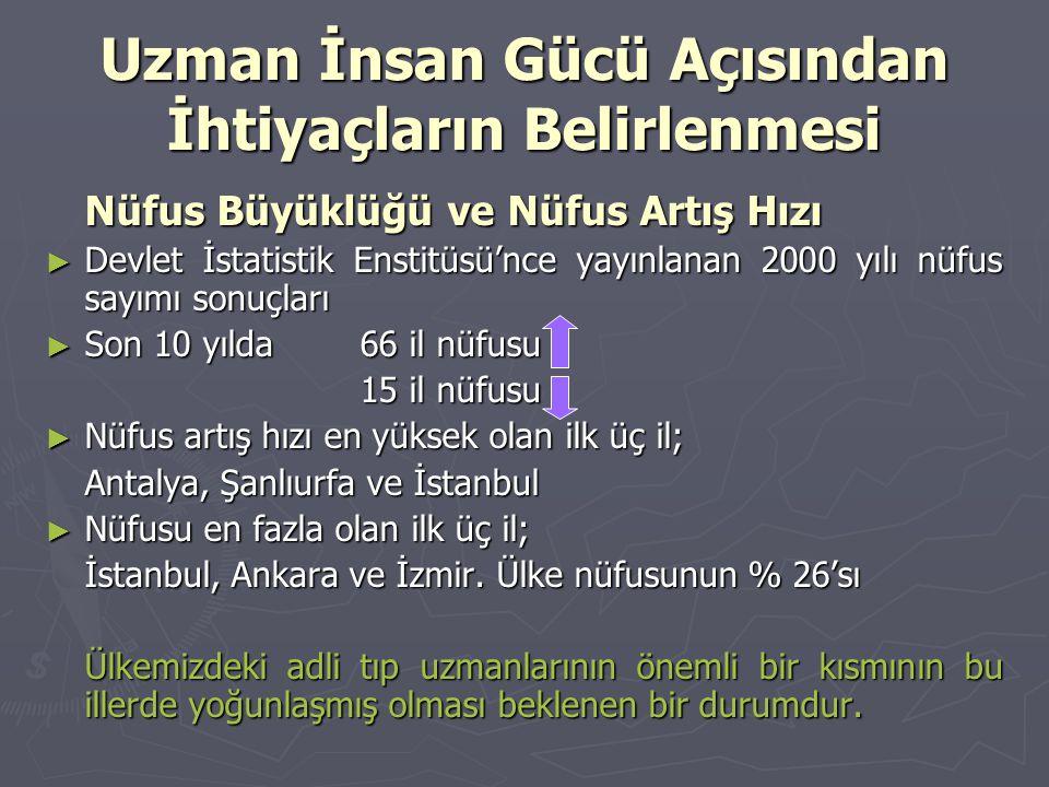 Uzman İnsan Gücü Açısından İhtiyaçların Belirlenmesi Nüfus Büyüklüğü ve Nüfus Artış Hızı ► Devlet İstatistik Enstitüsü'nce yayınlanan 2000 yılı nüfus sayımı sonuçları ► Son 10 yılda 66 il nüfusu 15 il nüfusu ► Nüfus artış hızı en yüksek olan ilk üç il; Antalya, Şanlıurfa ve İstanbul ► Nüfusu en fazla olan ilk üç il; İstanbul, Ankara ve İzmir.