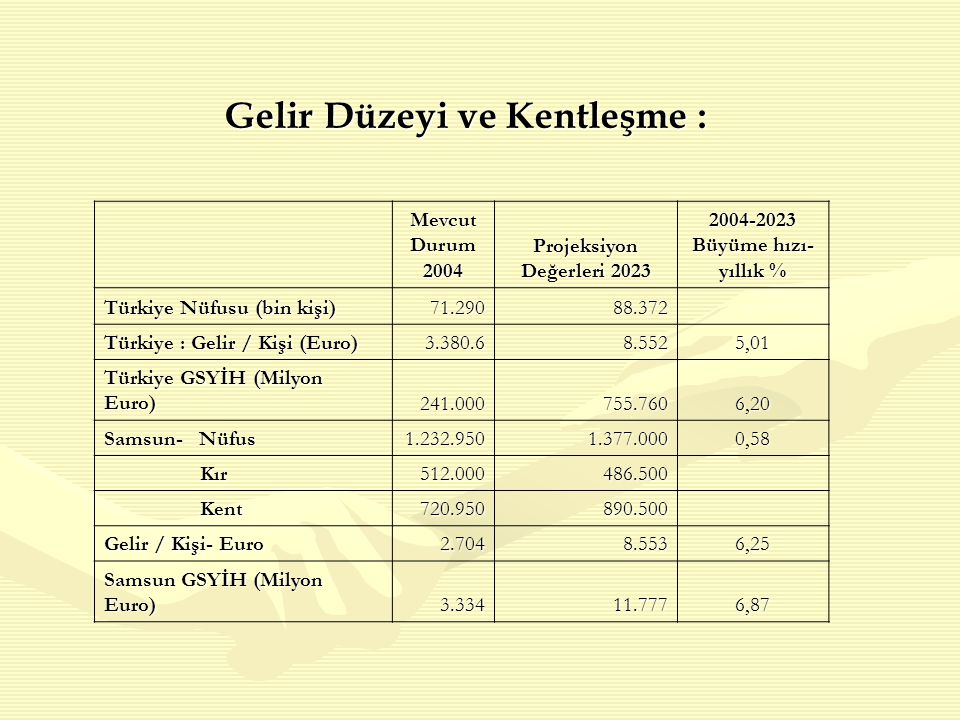 Gelir Düzeyi ve Kentleşme : Mevcut Durum 2004 Projeksiyon Değerleri 2023 2004-2023 Büyüme hızı- yıllık % Türkiye Nüfusu (bin kişi) 71.29088.372 Türkiye : Gelir / Kişi (Euro) 3.380.68.5525,01 Türkiye GSYİH (Milyon Euro) 241.000755.7606,20 Samsun- Nüfus 1.232.9501.377.0000,58 Kır Kır512.000486.500 Kent Kent720.950 890.500 Gelir / Kişi- Euro 2.704 8.5536,25 Samsun GSYİH (Milyon Euro) 3.334 11.7776,87