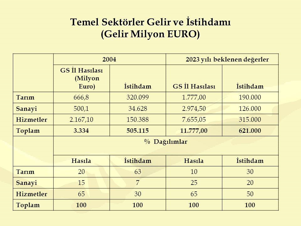 2004 2023 yılı beklenen değerler GS İl Hasılası (Milyon Euro)İstihdamGS İl Hasılasıİstihdam Tarım 666,8320.0991.777,00190.000 Sanayi 500,134.6282.974,50126.000 Hizmetler 2.167,10150.3887.655,05315.000 Toplam3.334505.11511.777,00621.000 % Dağılımlar HasılaİstihdamHasılaİstihdam Tarım 20631030 Sanayi 1572520 Hizmetler 65306550 Toplam100 Temel Sektörler Gelir ve İstihdamı (Gelir Milyon EURO)