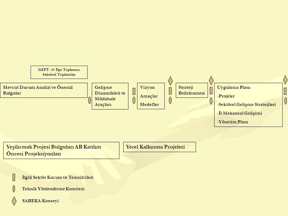 GZFT- 14 İlçe Toplantısı Sektörel Toplantılar Mevcut Durum Analizi ve Önemli Bulgular Gelişme Dinamikleri ve Müdahale Araçları Vizyon Amaçlar Hedefler Strateji Belirlenmesi Uygulama Planı -Projeler -Sektörel Gelişme Stratejileri -İl Mekansal Gelişimi -Yönetim Planı Yeşilırmak Projesi Bulguları AB Katılım Öncesi Projeksiyonları Yerel Kalkınma Projeleri İlgili Sektör Kurum ve Temsilcileri Teknik Yönlendirme Komitesi SABEKA Konseyi