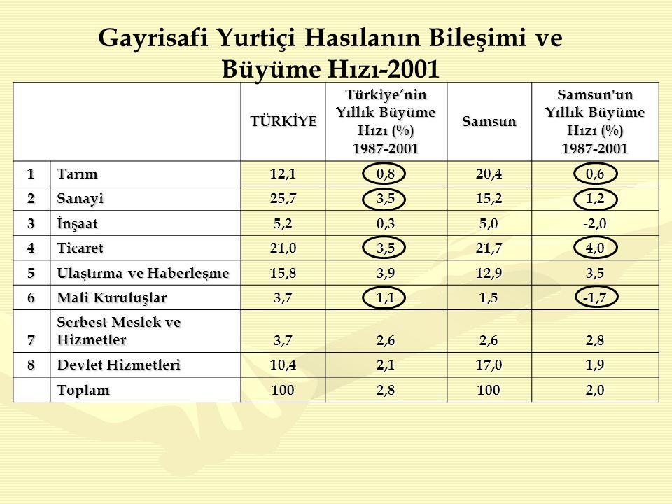 TÜRKİYE Türkiye'nin Yıllık Büyüme Hızı (%) 1987-2001Samsun Samsun un Yıllık Büyüme Hızı (%) 1987-2001 1Tarım12,10,8 20,4 0,6 2Sanayi25,73,5 15,2 1,2 3İnşaat5,20,3 5,0 -2,0 4Ticaret 21,0 3,5 21,7 4,0 5 Ulaştırma ve Haberleşme 15,8 3,9 12,9 3,5 6 Mali Kuruluşlar 3,7 1,1 1,5 -1,7 7 Serbest Meslek ve Hizmetler 3,72,6 2,6 2,8 8 Devlet Hizmetleri 10,4 2,1 17,0 1,9 Toplam1002,8100 2,0 Gayrisafi Yurtiçi Hasılanın Bileşimi ve Büyüme Hızı-2001