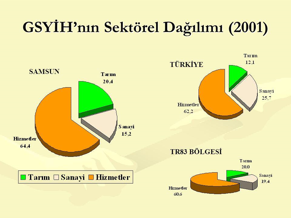 GSYİH'nın Sektörel Dağılımı (2001) SAMSUN TÜRKİYE TR83 BÖLGESİ