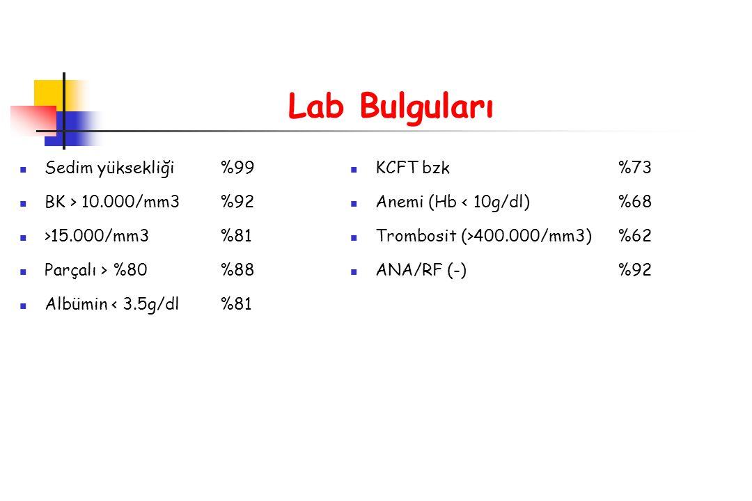 Lab Bulguları Sedim yüksekliği %99 BK > 10.000/mm3 %92 >15.000/mm3 %81 Parçalı > %80 %88 Albümin < 3.5g/dl %81 KCFT bzk%73 Anemi (Hb < 10g/dl)%68 Trom
