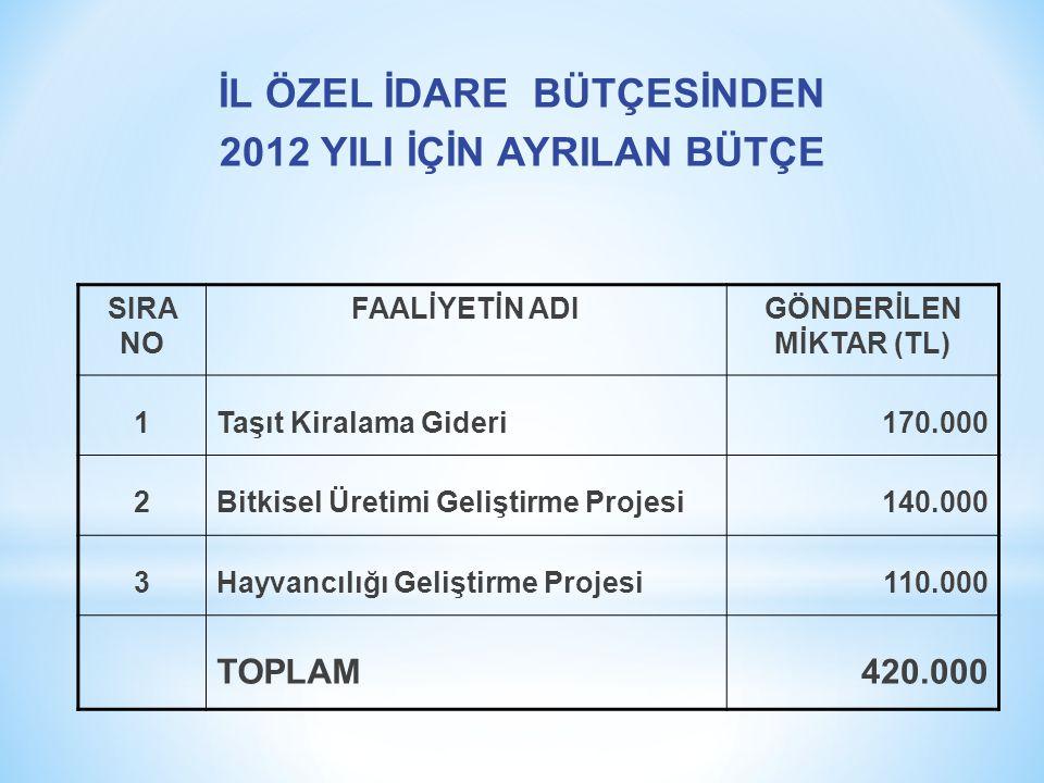 SIRA NO FAALİYETİN ADIGÖNDERİLEN MİKTAR (TL) 1Taşıt Kiralama Gideri170.000 2Bitkisel Üretimi Geliştirme Projesi140.000 3Hayvancılığı Geliştirme Projesi110.000 TOPLAM420.000 İL ÖZEL İDARE BÜTÇESİNDEN 2012 YILI İÇİN AYRILAN BÜTÇE