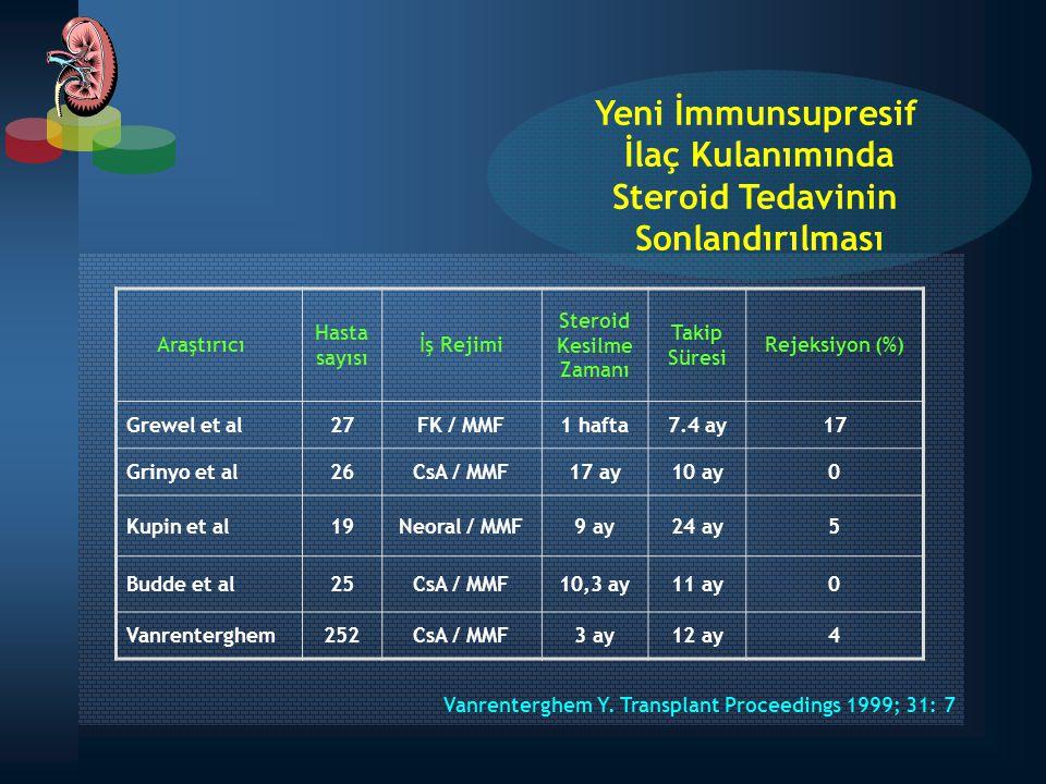Vanrenterghem Y. Transplant Proceedings 1999; 31: 7 Araştırıcı Hasta sayısı İş Rejimi Steroid Kesilme Zamanı Takip Süresi Rejeksiyon (%) Grewel et al2