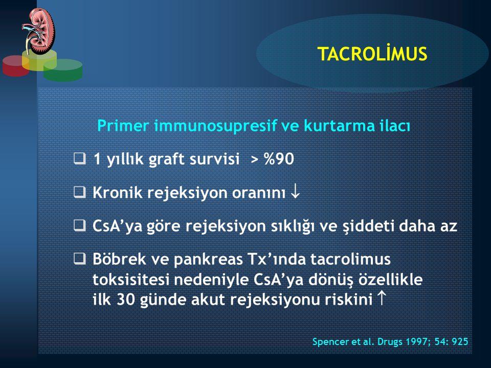 Primer immunosupresif ve kurtarma ilacı  1 yıllık graft survisi > %90  Kronik rejeksiyon oranını   CsA'ya göre rejeksiyon sıklığı ve şiddeti daha