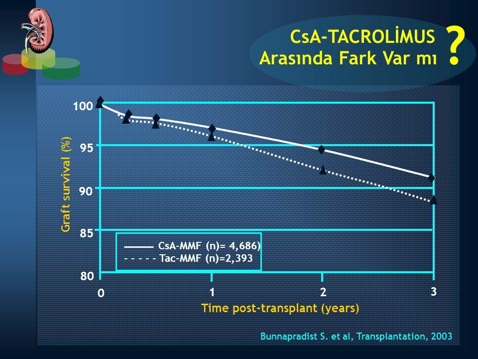 Bunnapradist S. et al, Transplantation, 2003 CsA-TACROLİMUS Arasında Fark Var mı ? CsA-MMF (n)= 4,686) - - - - - Tac-MMF (n)=2,393 100 95 90 85 80 0 1