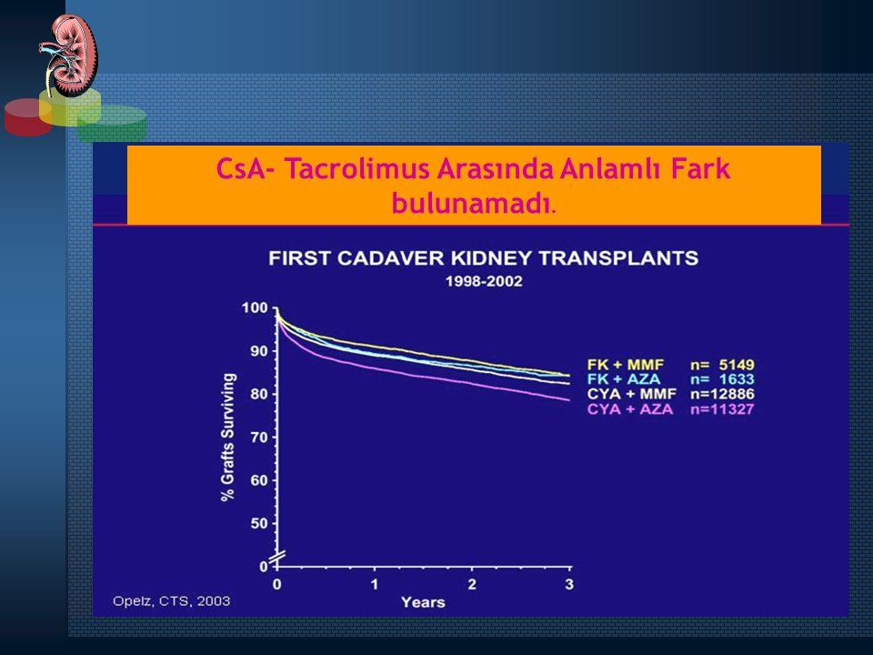 CsA- Tacrolimus Arasında Anlamlı Fark bulunamadı.