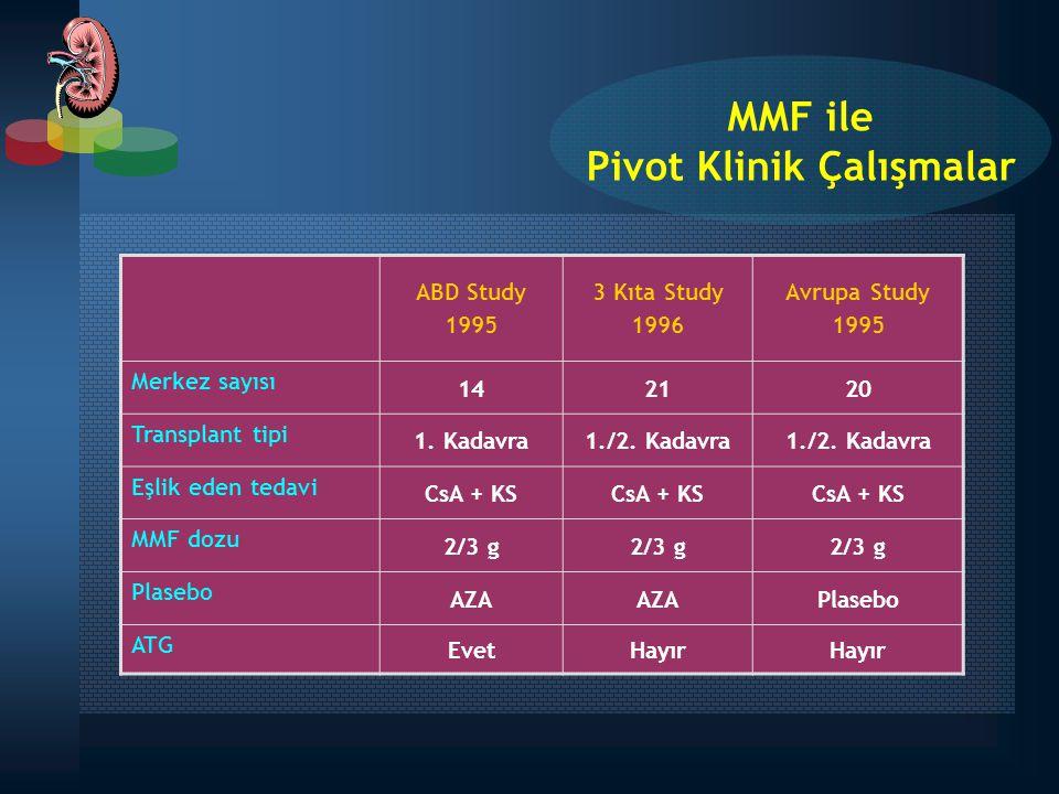 MMF ile Pivot Klinik Çalışmalar ABD Study 1995 3 Kıta Study 1996 Avrupa Study 1995 Merkez sayısı 142120 Transplant tipi 1. Kadavra1./2. Kadavra Eşlik
