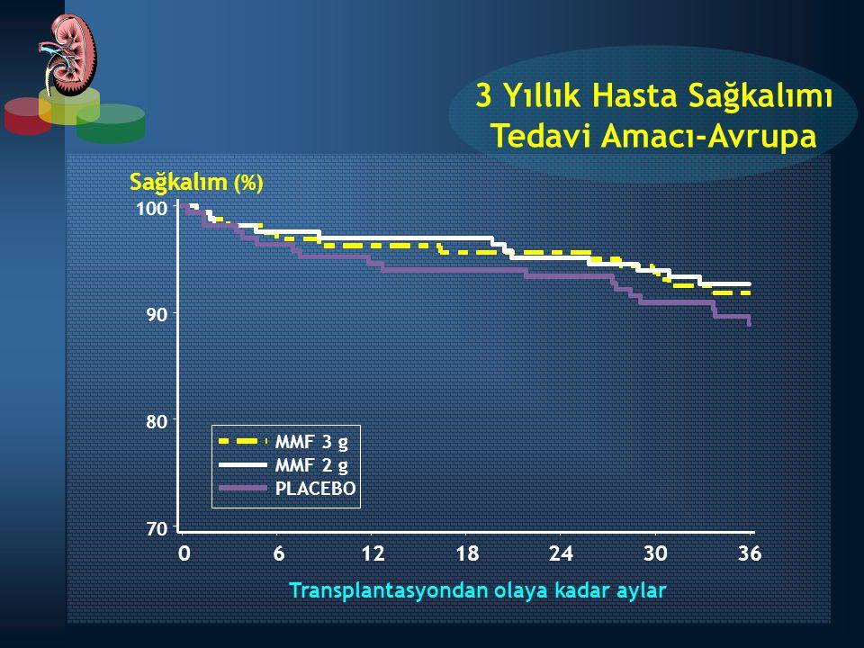 Transplantasyondan olaya kadar aylar 061218243036 Sağkalım (%) MMF 3 g MMF 2 g PLACEBO 70 80 90 100 3 Yıllık Hasta Sağkalımı Tedavi Amacı-Avrupa
