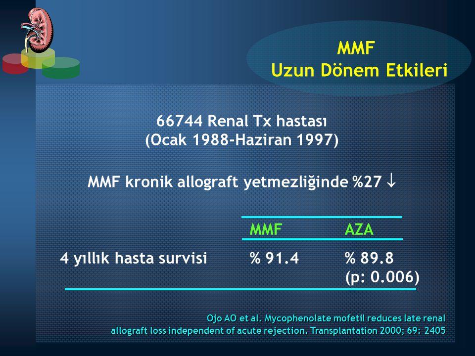 66744 Renal Tx hastası (Ocak 1988-Haziran 1997) MMF kronik allograft yetmezliğinde %27  Ojo AO et al. Mycophenolate mofetil reduces late renal allogr