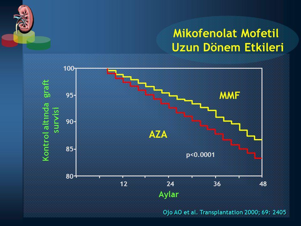 Kontrol altında graft survisi AZA MMF p<0.0001 100 90 95 85 80 12243648 Aylar Ojo AO et al. Transplantation 2000; 69: 2405 Mikofenolat Mofetil Uzun Dö