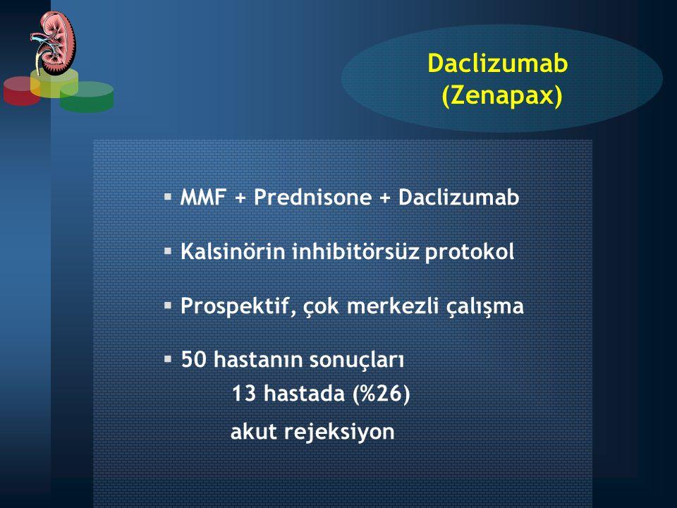  MMF + Prednisone + Daclizumab  Kalsinörin inhibitörsüz protokol  Prospektif, çok merkezli çalışma  50 hastanın sonuçları 13 hastada (%26) akut re