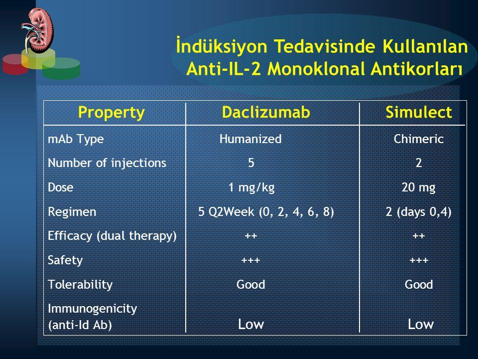 Property Daclizumab Simulect mAb TypeHumanizedChimeric Number of injections52 Dose1 mg/kg20 mg Regimen 5 Q2Week (0, 2, 4, 6, 8)2 (days 0,4) Efficacy (