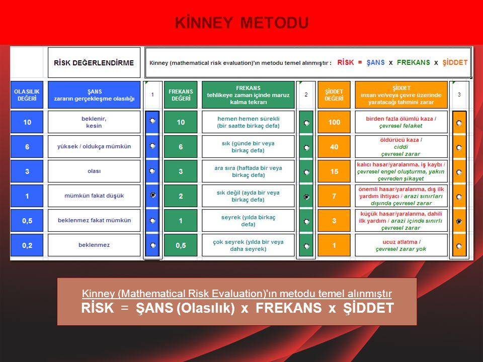 KİNNEY METODU Kinney (Mathematical Risk Evaluation)'ın metodu temel alınmıştır RİSK = ŞANS (Olasılık) x FREKANS x ŞİDDET
