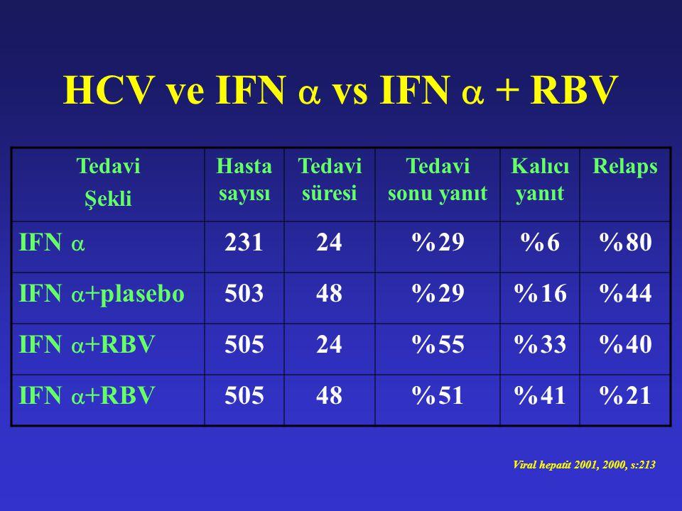 HCV ve IFN  vs IFN  + RBV Tedavi Şekli Hasta sayısı Tedavi süresi Tedavi sonu yanıt Kalıcı yanıt Relaps IFN  23124%29%6%80 IFN  +plasebo50348%29%1