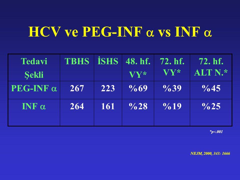 HCV ve PEG-INF  vs INF  Tedavi Şekli TBHSİSHS48. hf. VY* 72. hf. VY* 72. hf. ALT N.* PEG-INF  267223%69%39%45 INF  264161%28%19%25 *p<.001 NEJM, 2